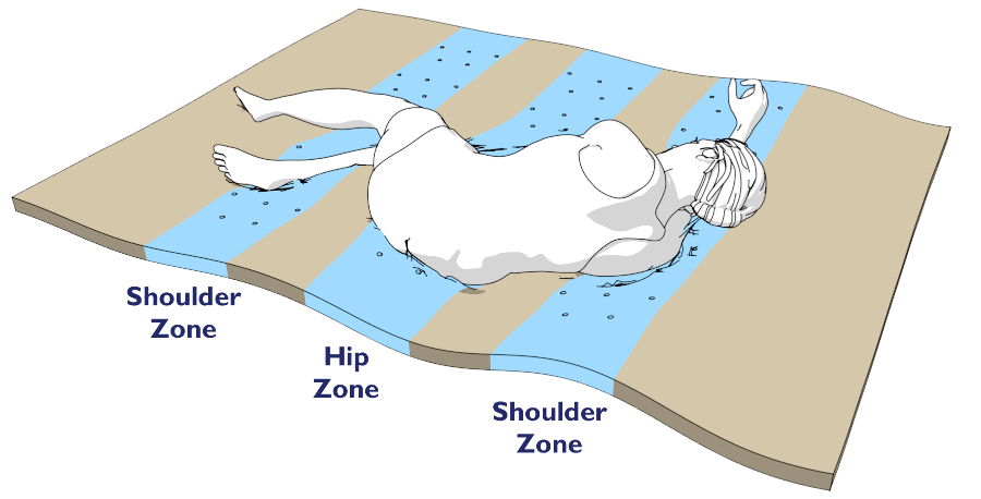 zoned-ultra-deep
